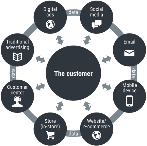 Customer at the Centre Omnichannel Marketing
