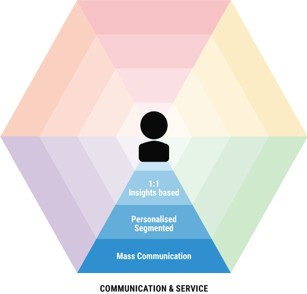 Omnichannel Communication Service