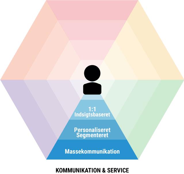Omnichannel kommunikation-service