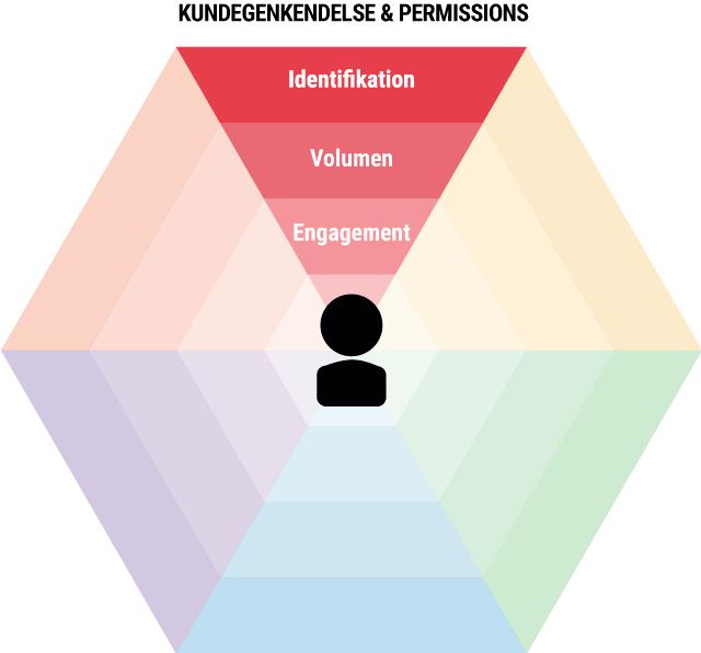 Omnichannelkundegenkendelse-permissions