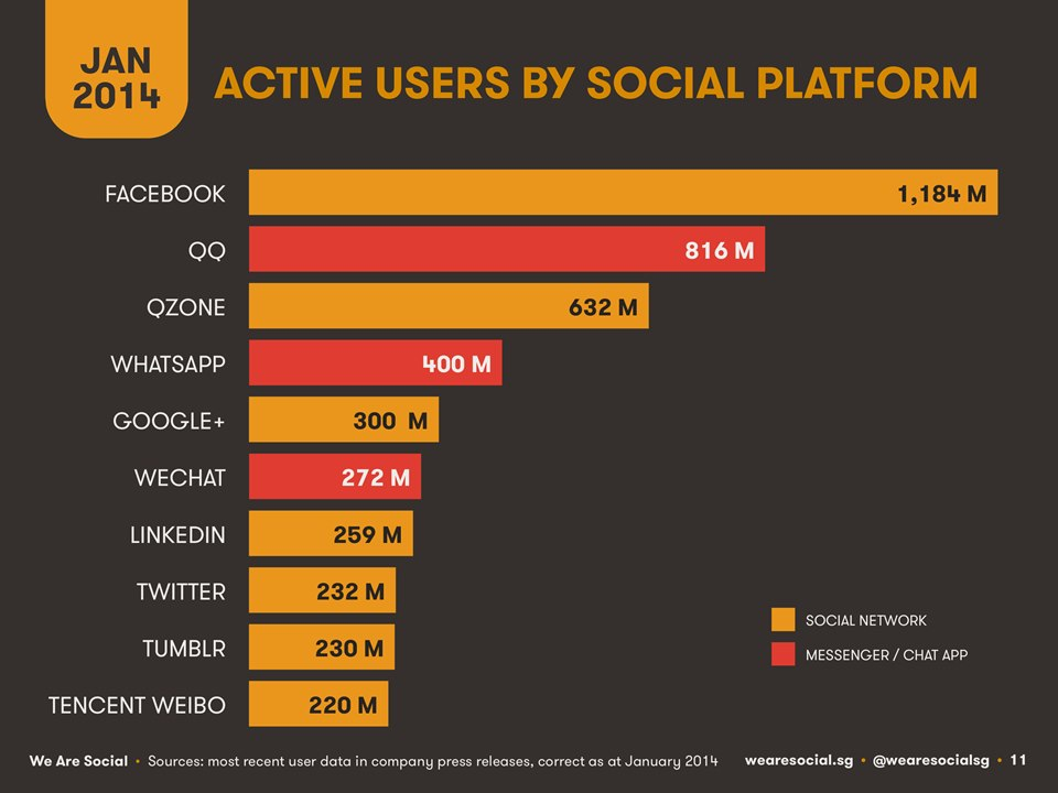 Active users by Social Platform 2014