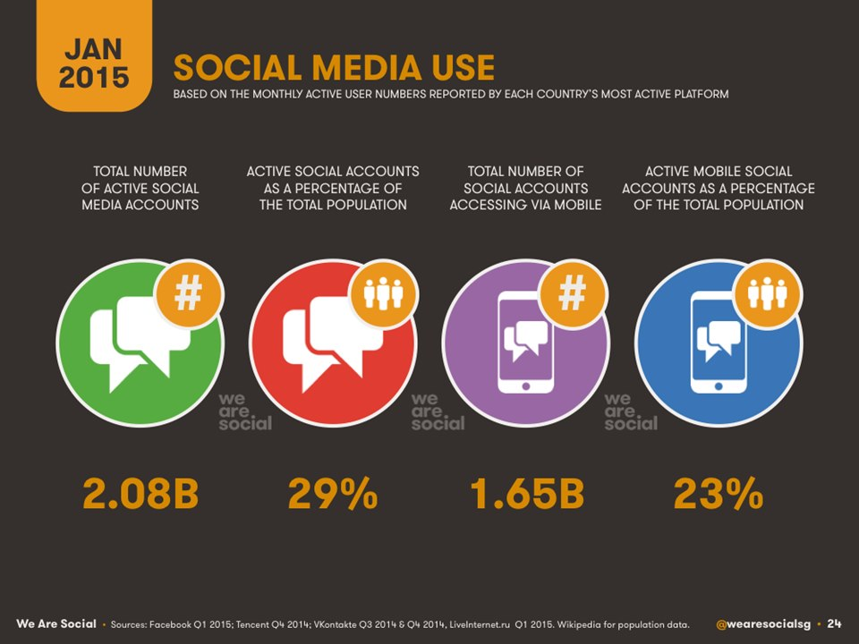 Social Media Use 2015