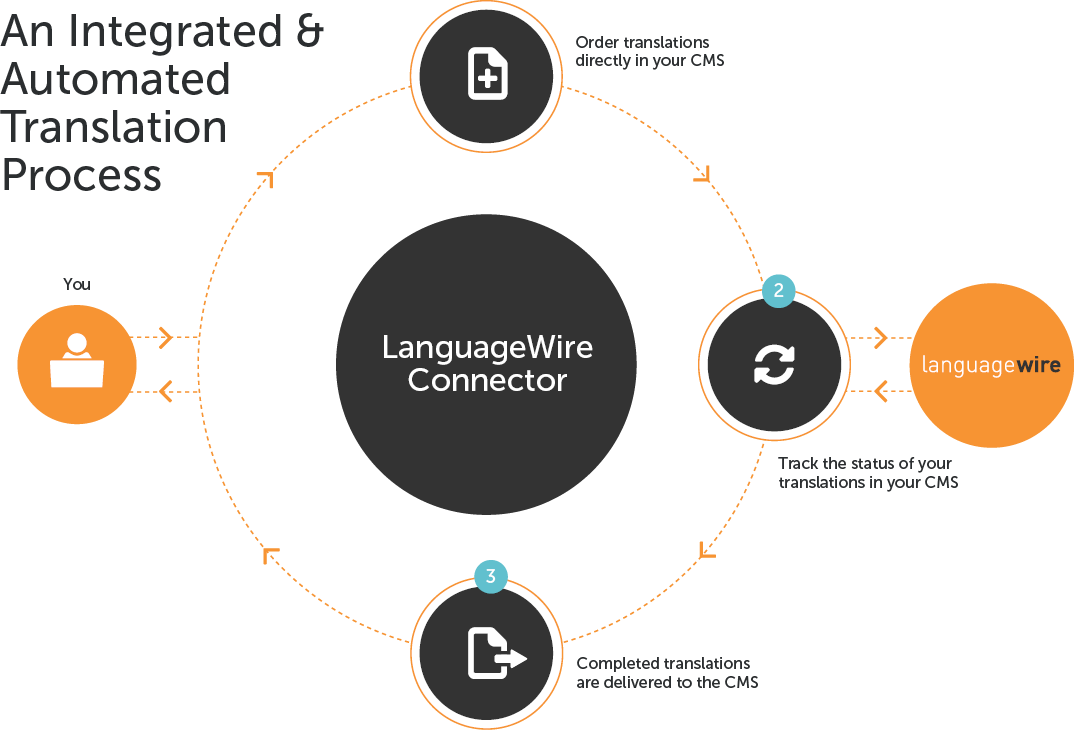 LanguageWire CMS Integration