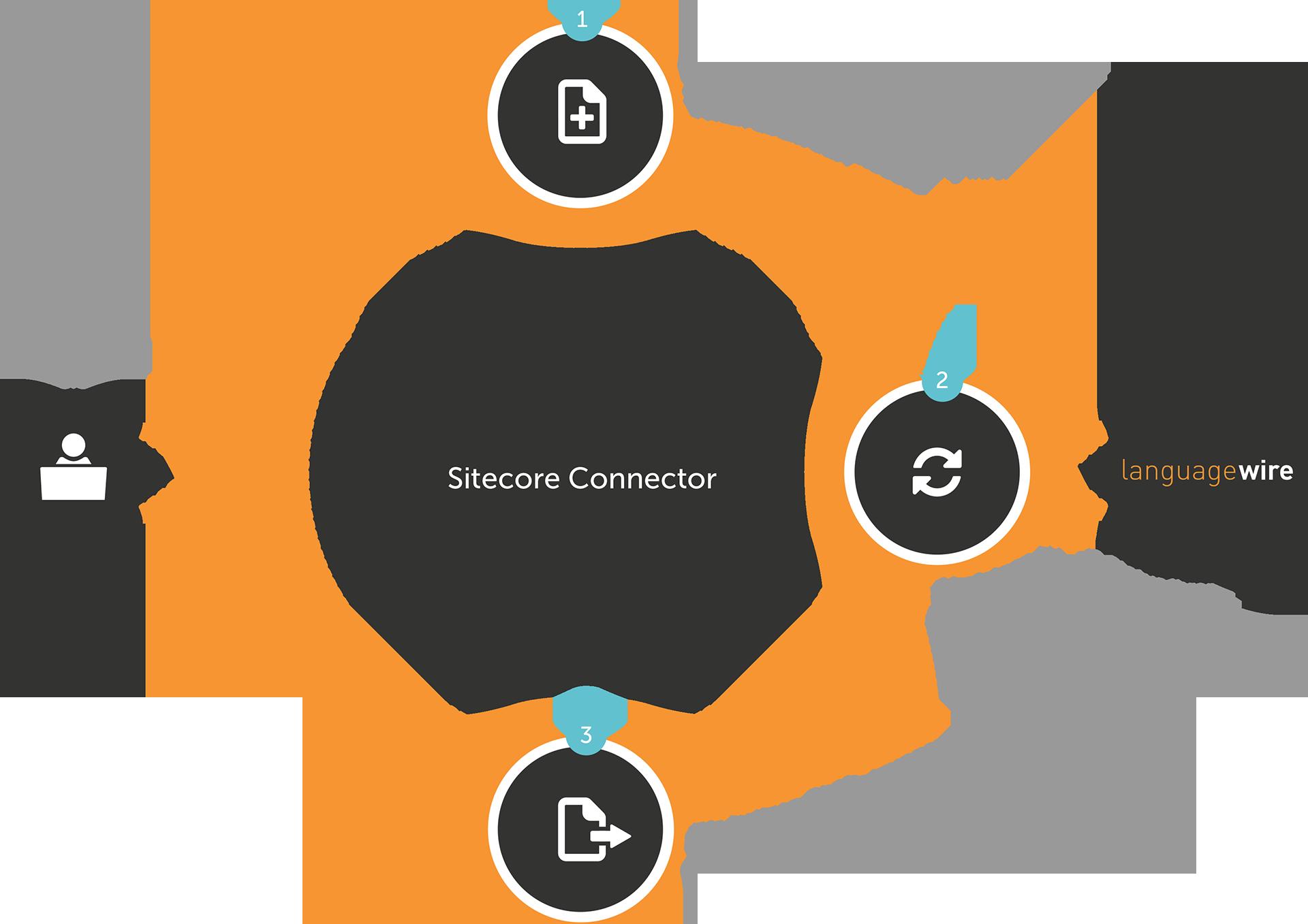 Sitecore Connector